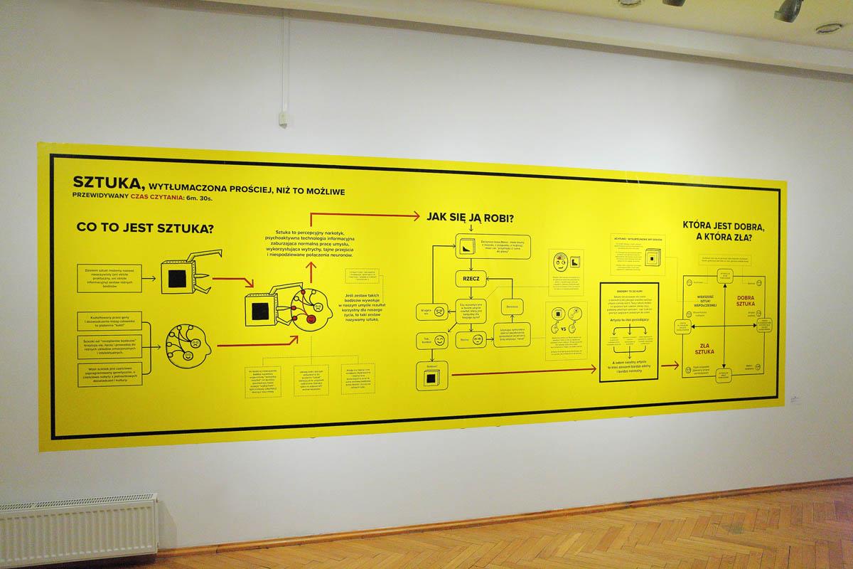 Sztuka wytłumaczona prościej niż tomożliwe, infografika, druk cyfrowy, 160x480cm, 2013-2015